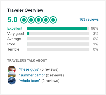 traveler overview private training saas fee